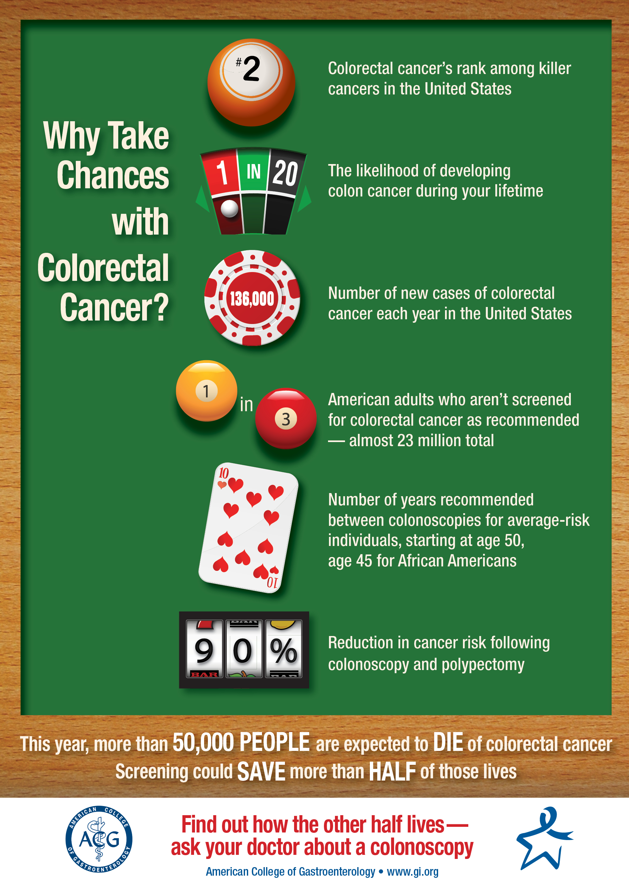 Why Take Chances Infographic